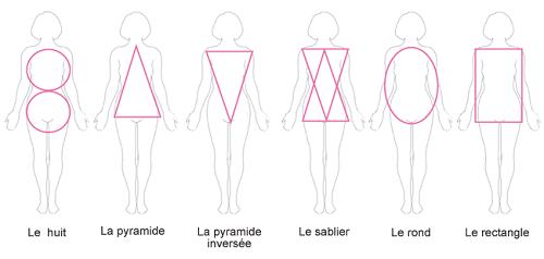 les différentes morphologies de la femme